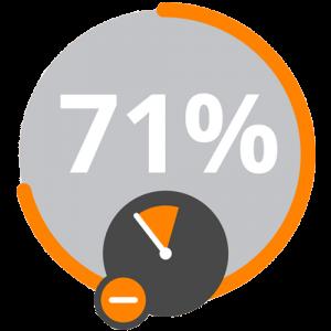 71%V2